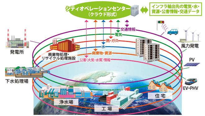 アジア炭素化センター